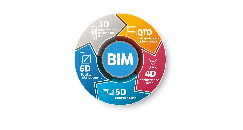 DIGITAL&BIM Italia by STR -  -Notizie - MC5.0-Macchine Cantieri 2