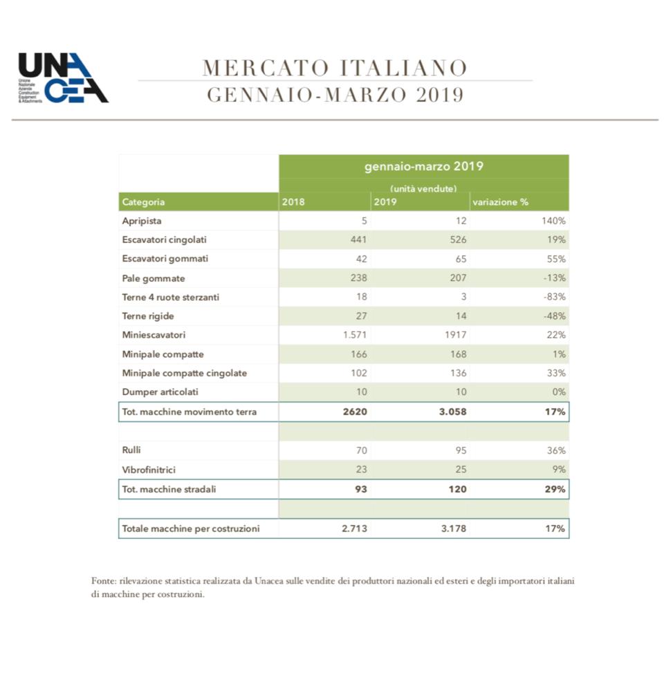 Secondo Unacea il mercato cresce del 17% - analisi di mercato mercato Unacea -Construction&Movimento Terra Notizie - MC5.0-Macchine Cantieri