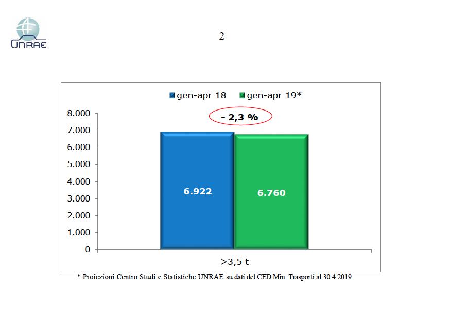 Rimorchi e semirimorchi in leggero calo nel primo quadrimestre 2019 - allestimenti analisi di mercato associazioni mercato rimorchi semirimorchi UNRAE -Notizie Veicoli industriali e leggeri - MC5.0-Macchine Cantieri