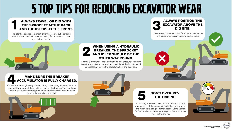 Come ridurre l'usura degli escavatori secondo Volvo CE - escavatore cingolato escavatori cingolati Volvo CE -Construction&Movimento Terra Notizie - MC5.0-Macchine Cantieri