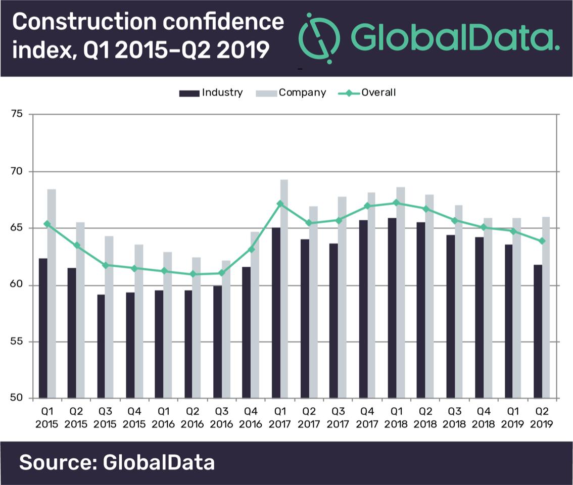 Cala il livello di fiducia nei manager del settore construction - analisi di mercato cantieri infrastrutture mercato -Construction&Movimento Terra Notizie - MC5.0-Macchine Cantieri 1